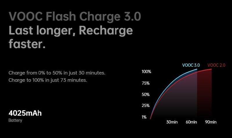 Oppo Reno 3 Fast Charging