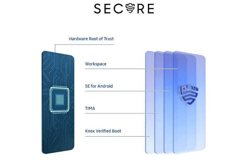 Samsung Galaxy A21 enhanced security