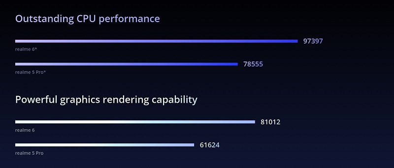 Outstanding CPU Performance