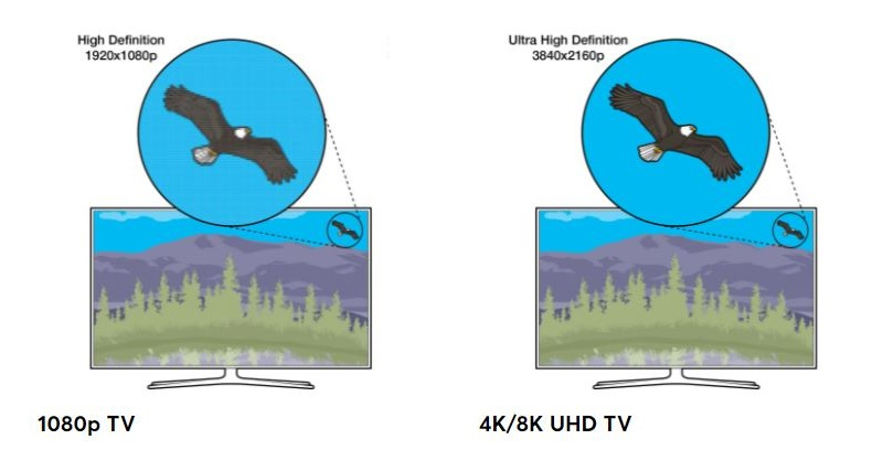 TV Screen Resolution